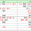 【プロスピA】ベストナイン&タイトルホルダー第1弾登場!第2弾予想も