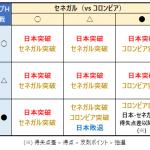 【ワールドカップ2018】日本のグループリーグ突破条件